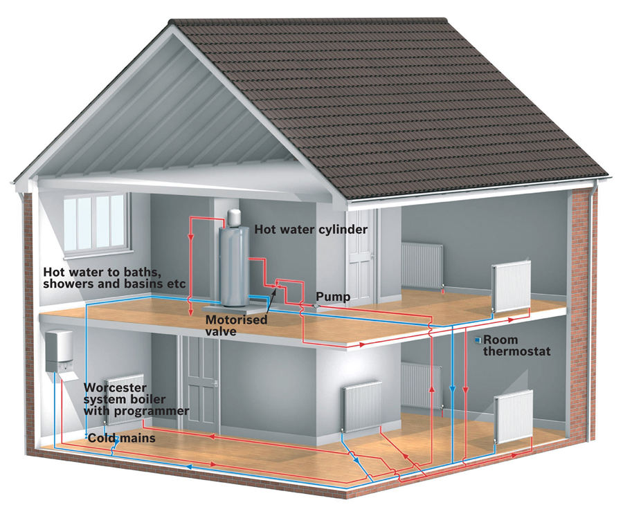 Worcester-Bosch unvented system